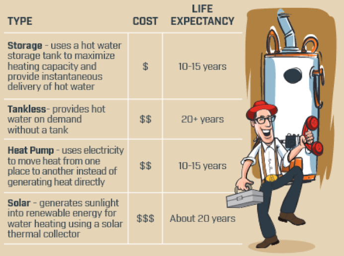 Types of Water Heaters - Armstrong